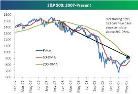 S P 500 Breaks Above 200 Day Moving Average Seeking Alpha