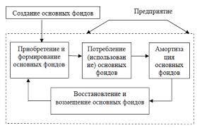ОСНОВНЫЕ ФОНДЫ АВИАПРЕДПРИЯТИЙ Стадии воспроизводства основных фондов