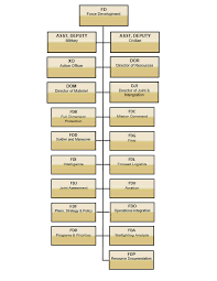 7 Best Images Of Hqda G4 Organization Chart