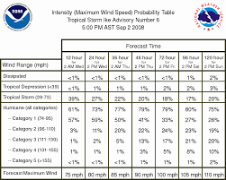 Tropical Cyclone Wind Speed Probabilities Products