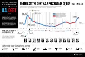 Us Debt As A Percentage Of Gdp Chart Pin On Infographics