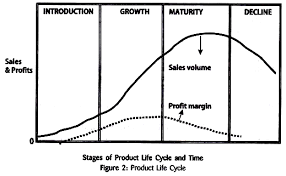 product life cycle definition assumption and stages product life cycle