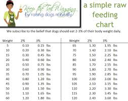 Cattle Dog Weight Chart Blog Post At Keep The Tail Wagging By Raising Dogs Naturally