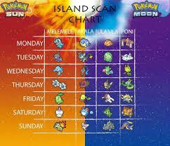 Ultra Sun Island Scan Chart