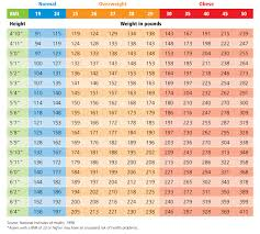 Body Scale Chart Always Up To Date Height And Weight Scale Chart Body Weight