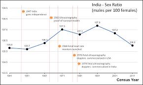 File India Male To Female Sex Ratio 1941 1951 1961 1981 1991