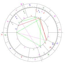 Astrological Birth Chart Elizabeth Rose