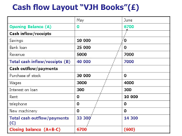 What Is Cash Outflows Cash Flow Forecasts Ppt Video Online Download