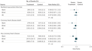 associations of omega 3 fatty acids with fatal and nonfatal vascular events by trial