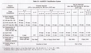 Sieve Chart Aashto Soil Classification System Aashto Chart