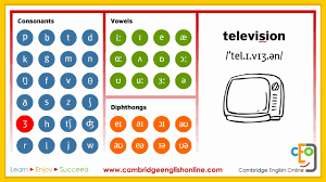 It aims to reproduce all existing sounds in language. Phonemic Chart Animated Complete Youtube