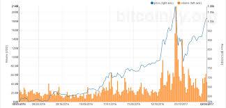 Bitcoin Difficulty Chart Vs Price Predicting Bitcoin Price In 2017
