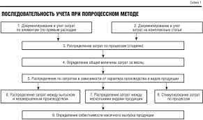 Способы вычисления себестоимости продукции Последовательность учета при попроцессном методе