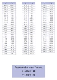 Temperature Conversion Chart Temperature Conversion Chart Cleveland Instrument 13