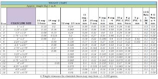 Wire Mesh Open Area Chart Nbc Weld Tech