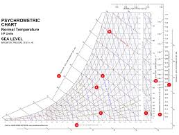 How To Read A Psychrometric Chart