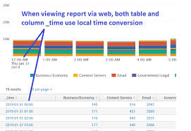 Configure An Emailed Report With Timechart To Display In