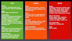 Keto Ketosis Ketogenic Diet And Nutrition Ebizhub