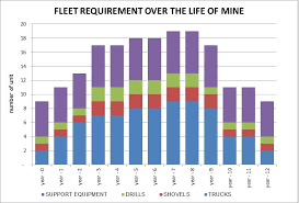 mining fleet requirements over the lom
