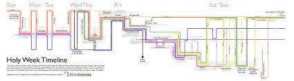 Holy Week Timeline Visualization Bible Gateway Blog