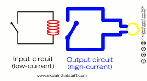 how do relays work explain that stuff animation showing how an electromagnetic relay works