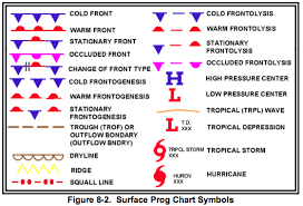 Surface Analysis Chart Symbols F1 Part 1 Atmospheric Science