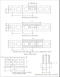 retaining wall cost estimate cinder block wall cost calculator block wall calculations concrete block wall cost retaining wall cost