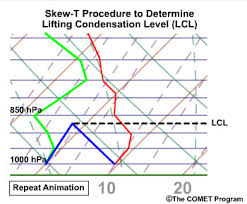 Skew T Chart How To Read Skew T Charts Weathertogether