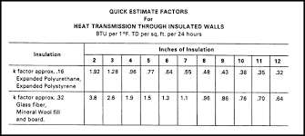 Glass Barrier Loading Chart Refrigeration Load Sizing For Walk In Coolers Freezers