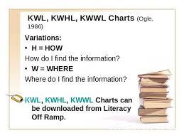 Kwwl Chart