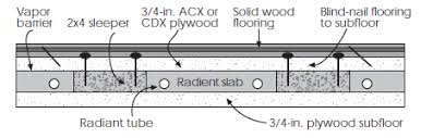 Underlayment Nailing Schedule Chart Green Life Hardwood