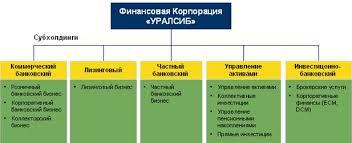 Банковское дело Управление ликвидностью коммерческого банка   Уралсиб банк является коммерческим предприятием которое успешно работает на финансовом рынке начиная с 2005 года
