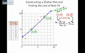 ter plots and lines of best fit by hand
