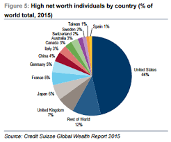 The Us Has The Biggest Percentage Of High Net Worth