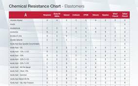 Acrylic Chemical Resistance Chart 67 Methodical Sodium Hypochlorite Chemical Compatibility Chart