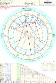 Venus Williams Birth Chart Zoe Moon Astrology Robin Williams Astrology Chart By Zoe Moon