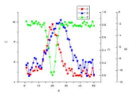 Help Online Origin Help Multiple Y Axes Graph