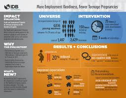 using job training to prevent teen pregnancy in the n impact evaluation youth and employment program on teenage pregnancy in the n republic