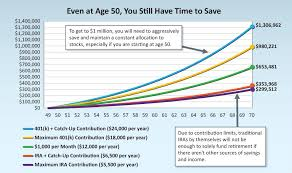 Retirement You Can Save 1 Million Even Starting At Age 50