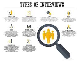 Job Interview Types