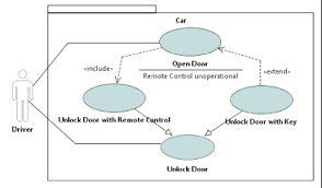 figure  giffigure   a uml use case diagram defining the  quot open door quot  use cases