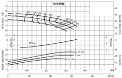 Pump Curve Chart How To Read A Pump Curve Intro To Pumps