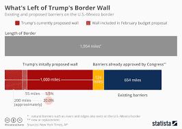 Chart Budget Proposal Cuts Trumps Wall Plans Short Statista