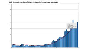 Florida reports 20,133 new COVID-19 ...