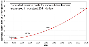 dispelling the myth of robotic efficiency why astronomers should  figure 4 from crawford 2012