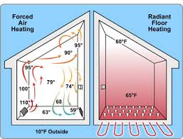 Image result for Radiant heat flooring