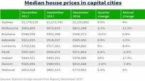 Sydney House Prices Chart 2018 What The Average House Price In Sydney Will Buy You Around