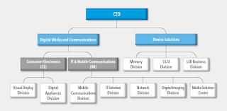 Visible Business Samsung Organizational Chart 2012