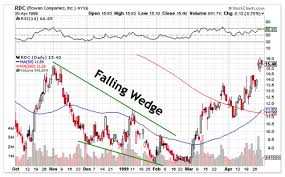 Falling Wedge Chart Pattern Wedge Pattern Technical Analysis Comtex Smartrend