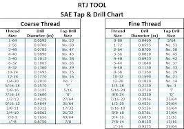 Thread Tap Drill Bit Chart No 7 Drill Size Webuyhousesphoenix Co